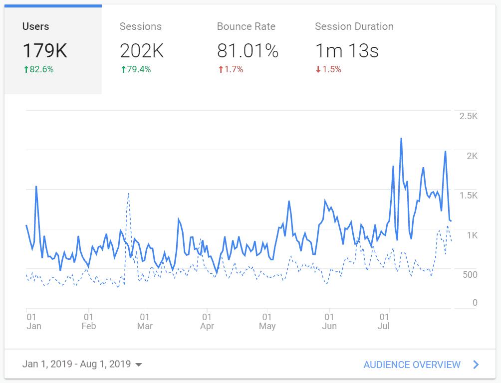 2019 iliketodabble traffic