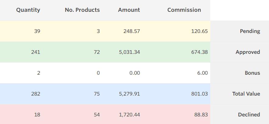 Awin 2019 earnings screenshot