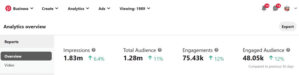 Analytics Overview Screenshot